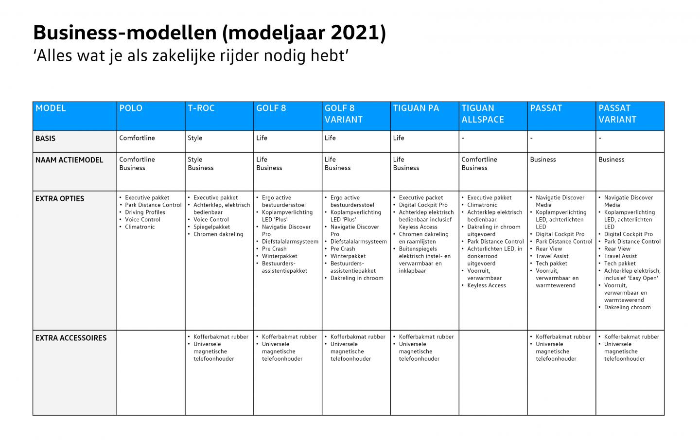 Fast Start Business modellen 2021